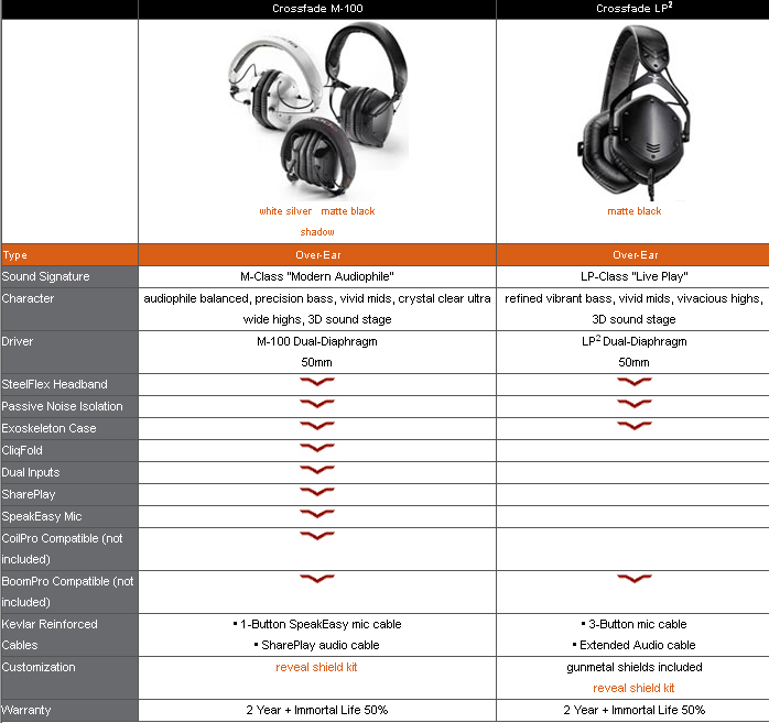 V-Moda Crossfade LP2 vs M100